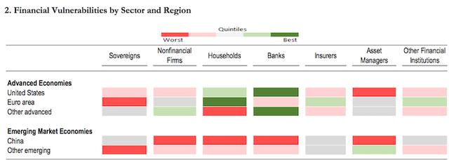 """IMF cảnh báo càng thắt chặt điều kiện tài chính càng bộc lộ nhiều """"lỗ hổng"""" - Ảnh 2."""
