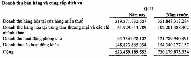 Nguồn thu từ  hàng miễn thuế, phòng VIP sân bay sụt giảm sâu, lợi nhuận quý 1 của Sasco chỉ bằng 1/5 cùng kỳ - Ảnh 1.