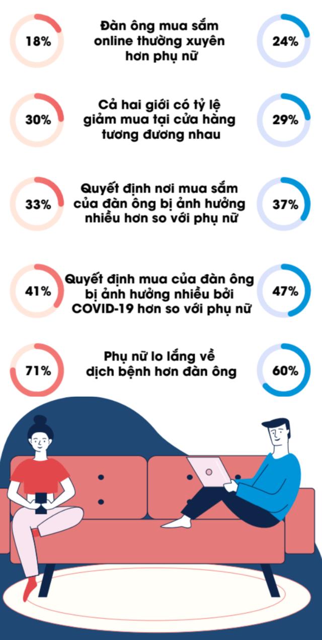 Hành vi tiêu dùng: Đàn ông ít lo lắng hơn nhưng lại mua sắm online nhiều hơn phụ nữ trong dịch Covid-19 - Ảnh 1.