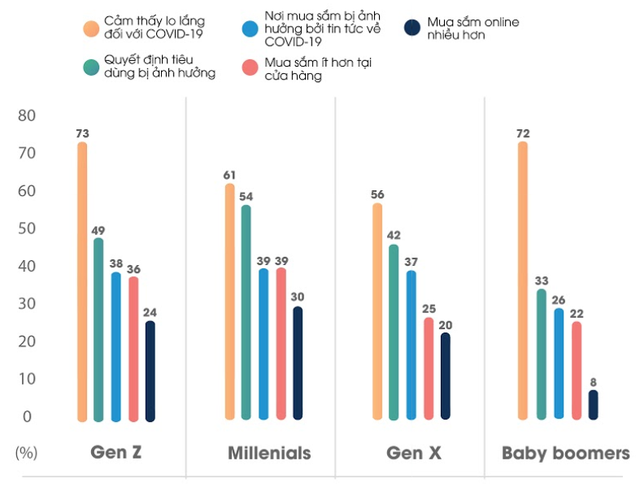 Hành vi tiêu dùng: Đàn ông ít lo lắng hơn nhưng lại mua sắm online nhiều hơn phụ nữ trong dịch Covid-19 - Ảnh 2.