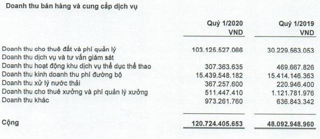 Sonadezi Châu Đức (SZC): Quý 1/2020 lãi 54 tỷ đồng tăng 190% so với cùng kỳ - Ảnh 1.