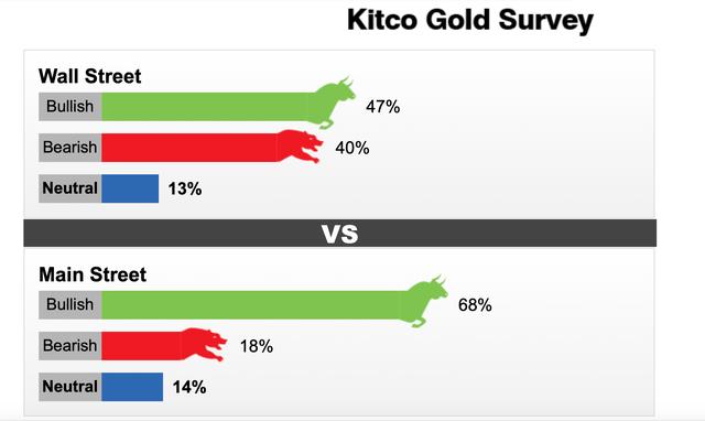 Nhà đầu tư bắt đầu trở lại với chứng khoán, giá vàng tuần tới sẽ như thế nào? - Ảnh 1.