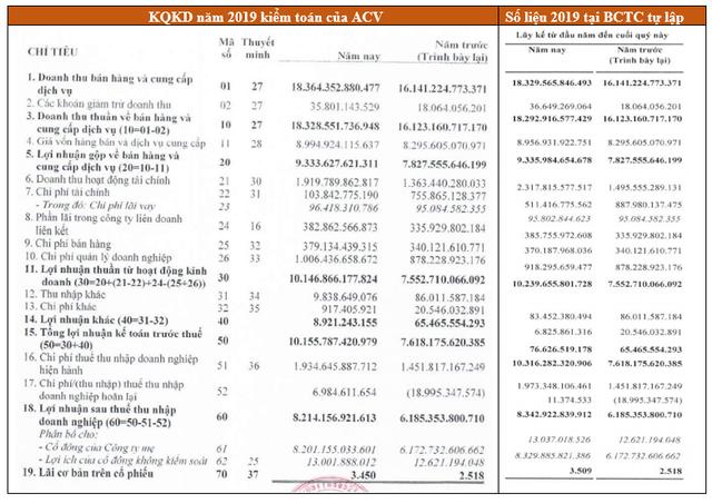 Sau kiểm toán, lãi ròng 2019 của ACV giảm hơn 100 tỷ đồng - Ảnh 1.
