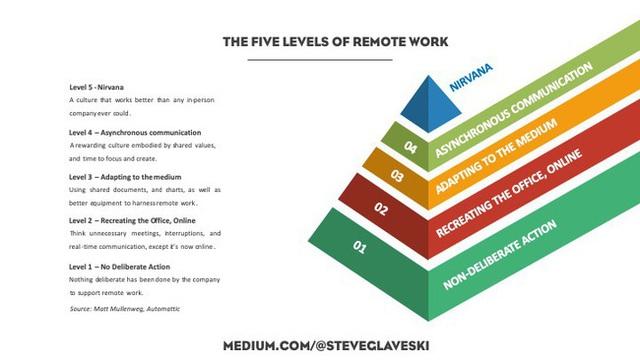 5 level làm việc online tại nhà: Nhân viên xuất sắc mới qua được mức 3, người tầm thường đạt mức 2 là cùng! - Ảnh 1.