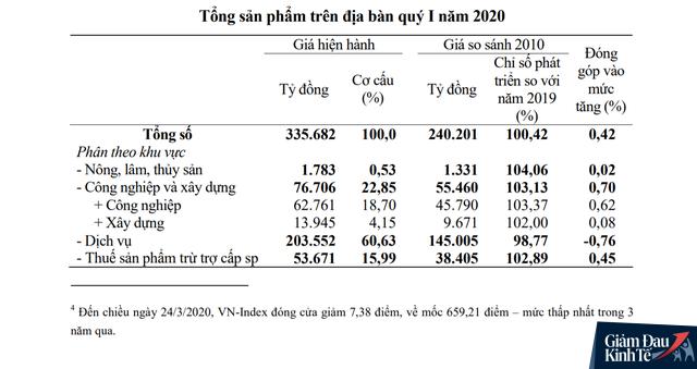 Đầu tàu kinh tế TP.HCM chịu tác động mạnh của Covid-19, GRDP quý I/2020 tăng thấp hơn nhiều so với suy thoái toàn cầu 2008 - Ảnh 1.