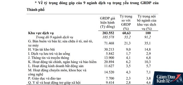 Đầu tàu kinh tế TP.HCM chịu tác động mạnh của Covid-19, GRDP quý I/2020 tăng thấp hơn nhiều so với suy thoái toàn cầu 2008 - Ảnh 2.