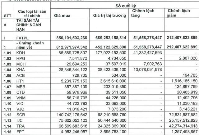 Chứng khoán Bản Việt (VCSC) bán MBB, FPT, MML, lợi nhuận quý 1 sụt giảm 41% - Ảnh 1.