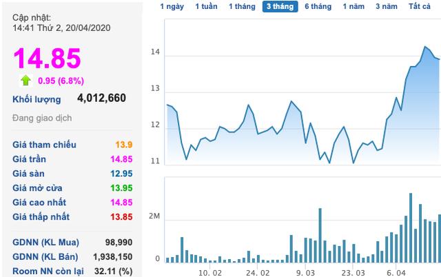 Trước giờ giao dịch: Cổ phiếu phân bón DPM, DCM đều thăng hoa phiên hôm qua - Ảnh 2.