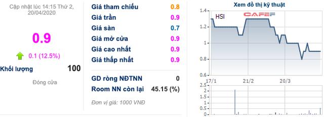 Trước giờ giao dịch: Cổ phiếu phân bón DPM, DCM đều thăng hoa phiên hôm qua - Ảnh 4.