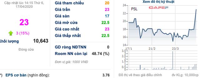 Cổ phiếu chăn nuôi bốc đầu: DBC, MLS, VSN... liên tục kịch trần bất chấp dịch COVID-19 - Ảnh 4.