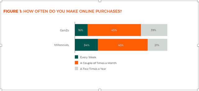 Khảo sát mua sắm online: Thế hệ Millennials thích Facebook, GenZ thích Instagram, thanh toán không dùng tiền mặt chưa phổ biến tại Việt Nam - Ảnh 1.