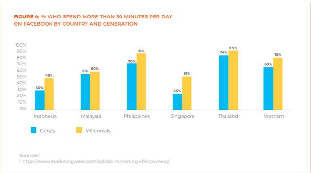Khảo sát mua sắm online: Thế hệ Millennials thích Facebook, GenZ thích Instagram, thanh toán không dùng tiền mặt chưa phổ biến tại Việt Nam - Ảnh 2.