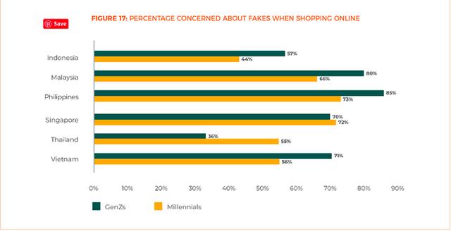Khảo sát mua sắm online: Thế hệ Millennials thích Facebook, GenZ thích Instagram, thanh toán không dùng tiền mặt chưa phổ biến tại Việt Nam - Ảnh 5.