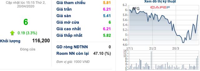Trước giờ giao dịch: Cổ phiếu phân bón DPM, DCM đều thăng hoa phiên hôm qua - Ảnh 7.