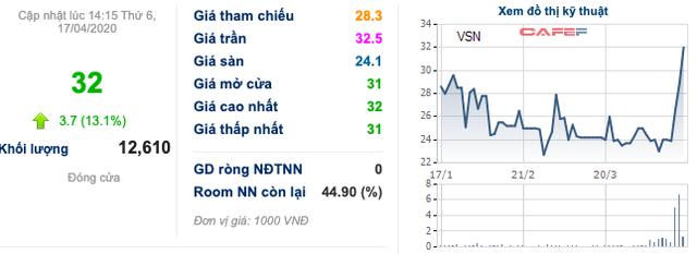 Cổ phiếu chăn nuôi bốc đầu: DBC, MLS, VSN... liên tục kịch trần bất chấp dịch COVID-19 - Ảnh 3.