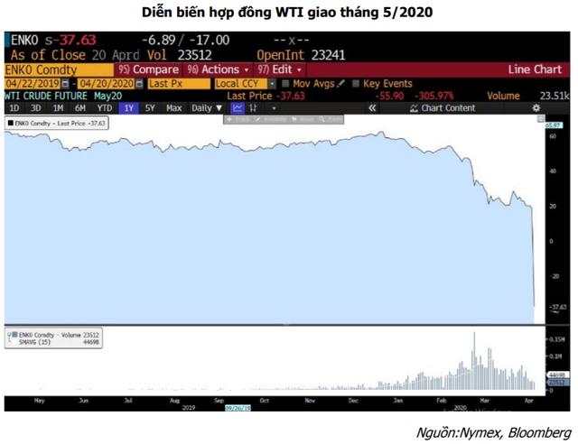 Giá dầu bao giờ sẽ hồi phục? - Ảnh 1.