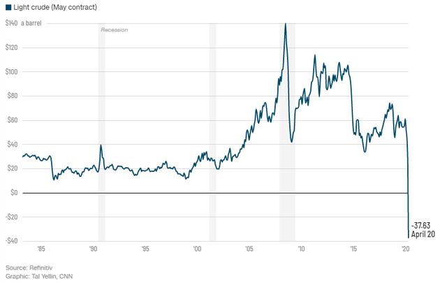 1.100 công ty có thể phá sản, ngành dầu mỏ Mỹ như đang đối mặt với ngày tận thế - Ảnh 2.
