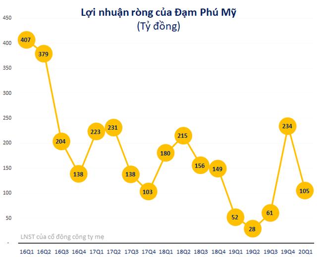 Trước giờ giao dịch: Cổ phiếu phân bón DPM, DCM đều thăng hoa phiên hôm qua - Ảnh 1.
