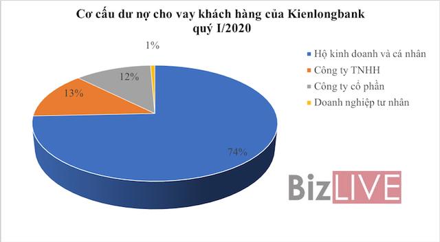 Kienlongbank: Trích lập dự phòng lên gấp 37 lần, nợ xấu tăng vọt trong quý I/2020 - Ảnh 1.