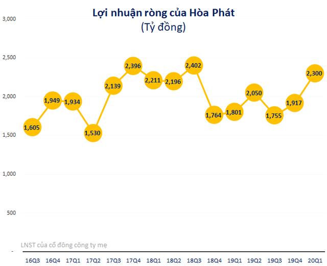 LNST quý 1 của Hòa Phát tăng 27% lên 2.300 tỷ đồng - Ảnh 1.