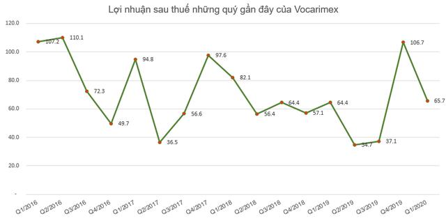 Vocarimex (VOC) lãi sau thuế gần 66 tỷ đồng trong quý 1/2020 - Ảnh 1.