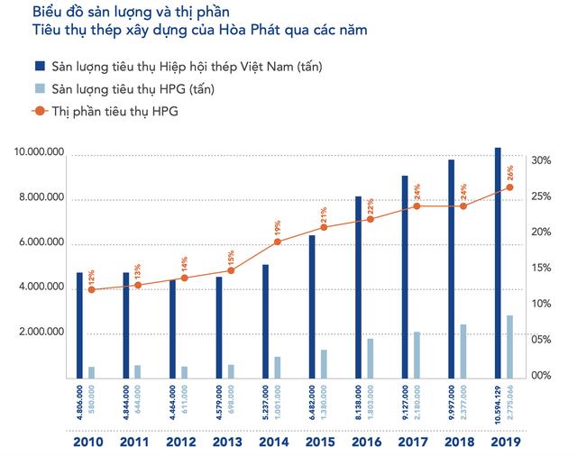 LNST quý 1 của Hòa Phát tăng 27% lên 2.300 tỷ đồng - Ảnh 2.