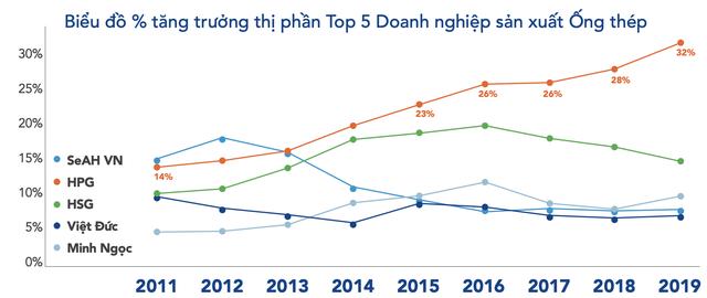 LNST quý 1 của Hòa Phát tăng 27% lên 2.300 tỷ đồng - Ảnh 3.