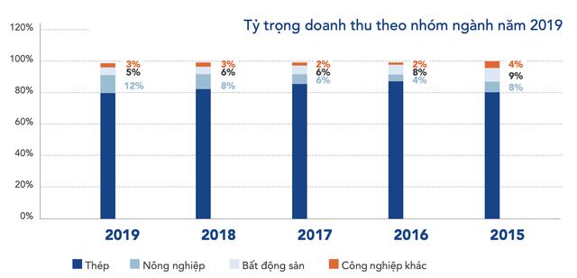 LNST quý 1 của Hòa Phát tăng 27% lên 2.300 tỷ đồng - Ảnh 4.