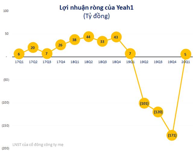Yeah1 (YEG) có lãi trở lại sau 3 quý liên tiếp lỗ trên 100 tỷ - Ảnh 1.