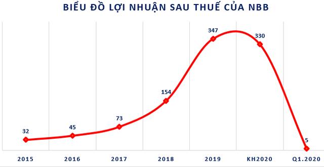 Năm Bảy Bảy (NBB): Lỗ khác lên tới 30 tỷ đồng khiến lãi ròng quý 1 chỉ còn 5 tỷ đồng - Ảnh 1.