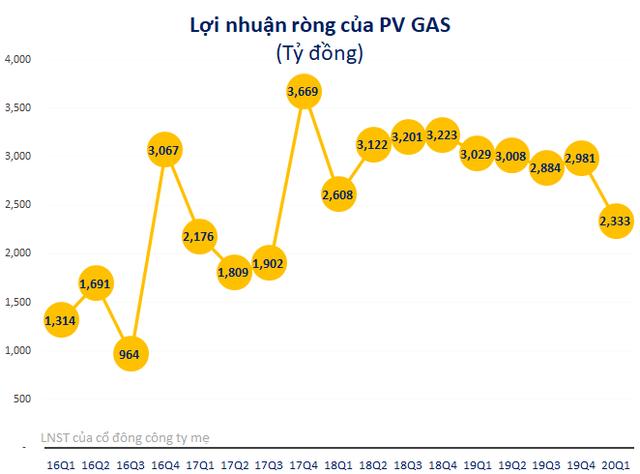 PV GAS đạt 2.333 tỷ lãi ròng quý 1/2020, giảm 23% so với cùng kỳ - Ảnh 2.