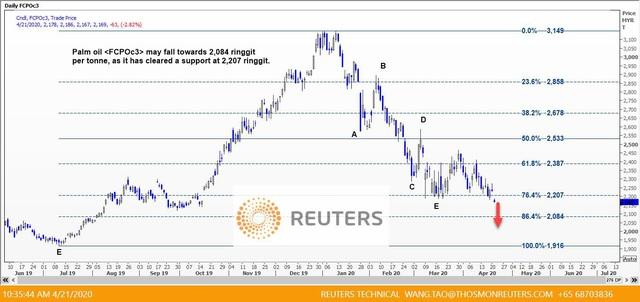 Thị trường ngày 22/4: Giá dầu lao dốc 43%, đường thấp nhất 12 năm - Ảnh 2.