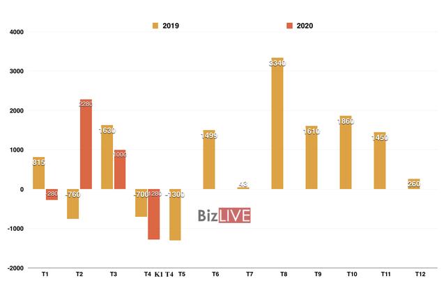 Cán cân thương mại của Việt Nam đổi chiều, thâm hụt 1,28 tỷ USD nửa đầu tháng 4 - Ảnh 1.