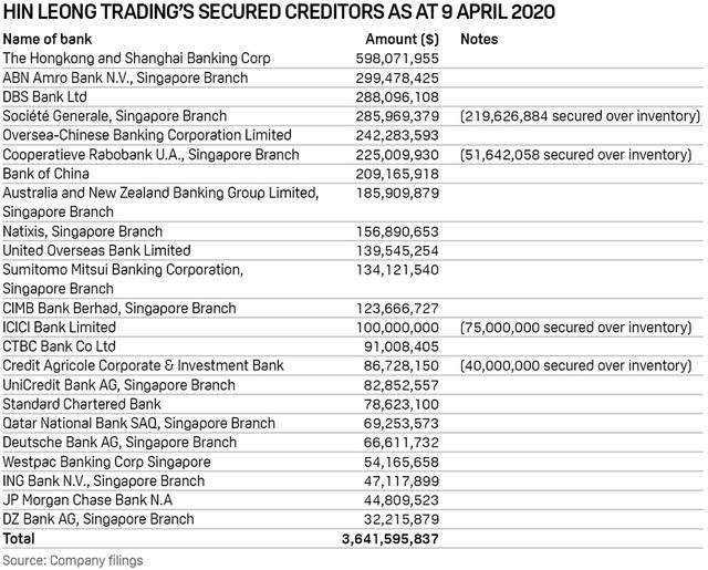 """[Gian lận & sụp đổ] Công ty dầu mỏ hàng đầu Singapore và """"sự thịnh vượng giả tạo"""" khiến HSBC cùng nhiều tên tuổi sắp mất trắng hơn 3 tỷ USD như thế nào? - Ảnh 4."""