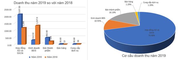 Xuân Mai Corp (XMC): Kế hoạch lợi nhuận năm 2020 tăng trưởng 5%, lên mức 171 tỷ đồng - Ảnh 1.