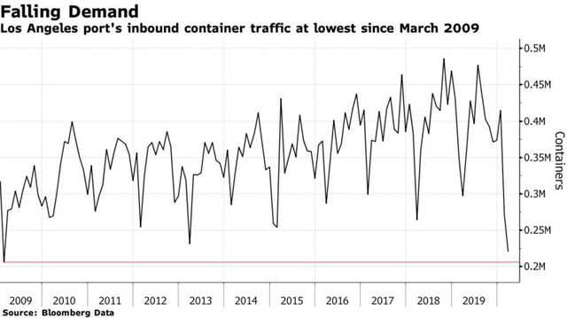 Bloomberg: Ngành logistics thấm đòn Covid-19, các lô hàng container trên toàn cầu sẽ giảm 30% trong vài tháng tới - Ảnh 1.