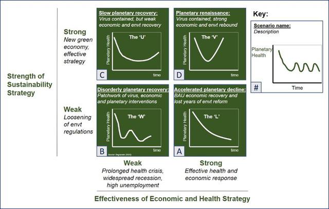 Forbes: Sai lầm lớn mà các nhà kinh tế đang mắc phải khi xây dựng mô hình phục hồi hậu Covid-19 - Ảnh 4.