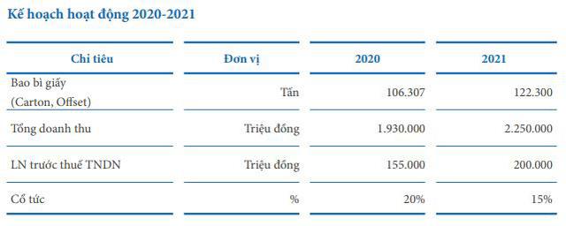 Bao bì Biên Hòa (SVI): Quý 1 lãi 32 tỷ đồng, cao gấp 2 lần cùng kỳ - Ảnh 1.