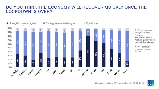 [Khảo sát] Việt Nam có người dân lạc quan nhất về việc hồi phục kinh tế sau đại dịch - Ảnh 1.