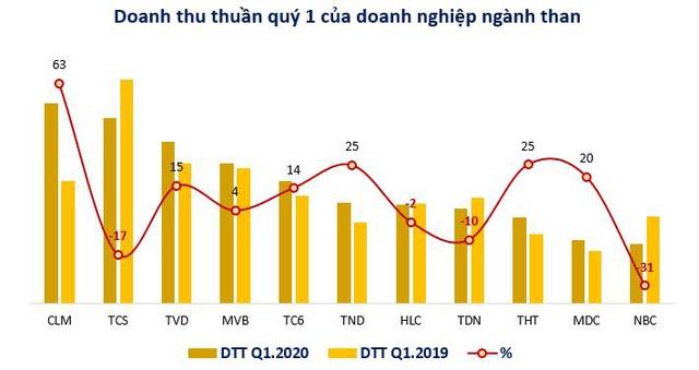Nhiều doanh nghiệp ngành than lãi tăng trưởng 2 chữ số quý 1/2020 - Ảnh 1.