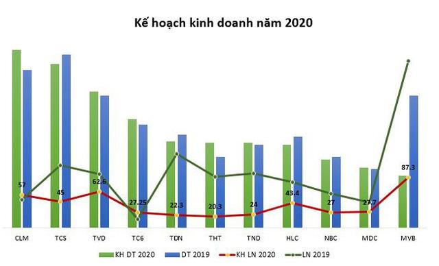 Nhiều doanh nghiệp ngành than lãi tăng trưởng 2 chữ số quý 1/2020 - Ảnh 3.
