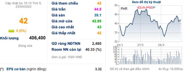 Cao su Phước Hoà (PHR): Doanh thu giảm, lãi ròng vẫn tăng hơn 88% lên 211 tỷ đồng nhờ tiền bồi thường thực hiện dự án - Ảnh 2.