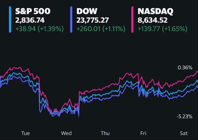 Phố Wall khởi sắc khi giá dầu hồi phục, nhưng vẫn ghi nhận đà giảm đầu tiên trong 3 tuần - Ảnh 1.