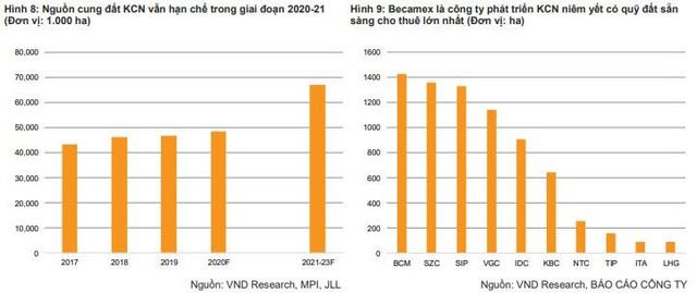 VNDIRECT: Việt Nam đã sẵn sàng trở thành một trung tâm sản xuất thay thế Trung Quốc - Ảnh 3.
