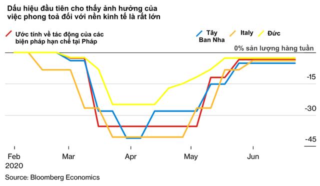 10 biểu đồ minh hoạ những số liệu mới nhất cho thấy Covid-19 đã xé toạc nền kinh tế toàn cầu như thế nào - Ảnh 4.