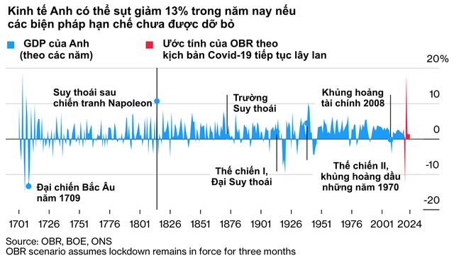10 biểu đồ minh hoạ những số liệu mới nhất cho thấy Covid-19 đã xé toạc nền kinh tế toàn cầu như thế nào - Ảnh 5.