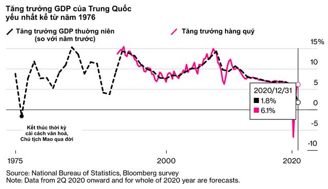 10 biểu đồ minh hoạ những số liệu mới nhất cho thấy Covid-19 đã xé toạc nền kinh tế toàn cầu như thế nào - Ảnh 6.