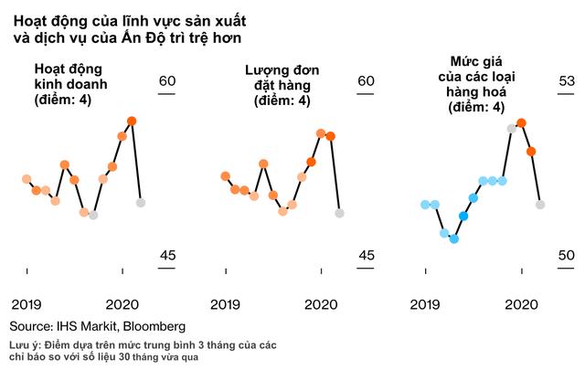 10 biểu đồ minh hoạ những số liệu mới nhất cho thấy Covid-19 đã xé toạc nền kinh tế toàn cầu như thế nào - Ảnh 8.