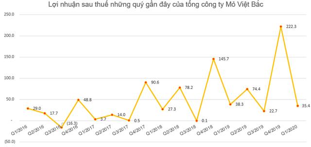 Tổng công ty Mỏ Việt Bắc (MVB) lãi sau thuế hơn 35 tỷ đồng quý 1, hoàn thành 35% kế hoạch năm - Ảnh 2.