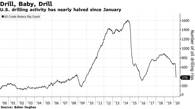 Chương tiếp theo của câu chuyện khủng hoảng giá dầu: Các công ty từ nhỏ đến lớn ngừng sản xuất là một điều không thể tránh khỏi! - Ảnh 1.